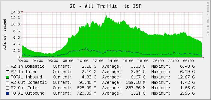 20 - All Traffic  to ISP