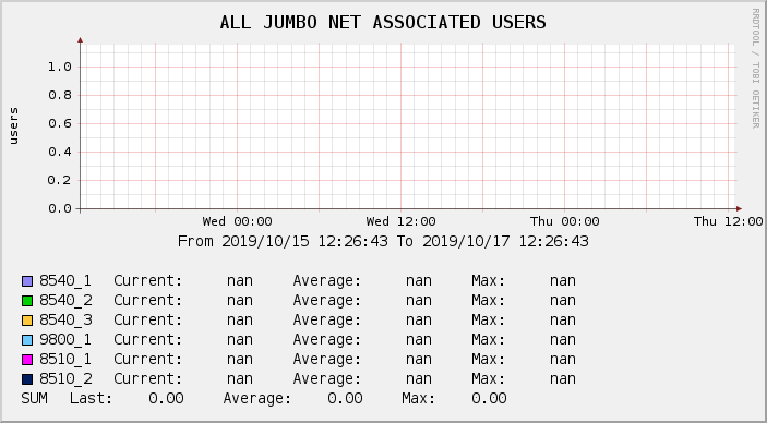 ALL JUMBO NET ASSOCIATED USERS