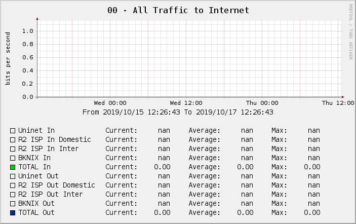 00 - All Traffic to Internet
